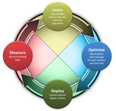 Employing Analytics to Optimize your Digital Signage Message – PRI Journal of Retail Analytics