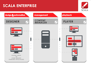 Major Software Update Available for Scala Enterprise