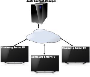 Samsung Scala Smart Signage
