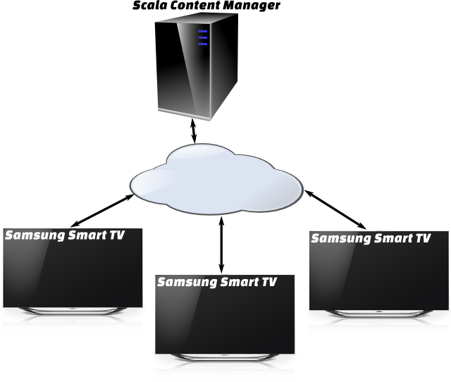 DSE13: Scala and Samsung partner for Smart digital signage – Digital Signage Today