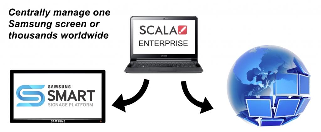 Scala content management of Samsung Smart Signage Platform SSSP
