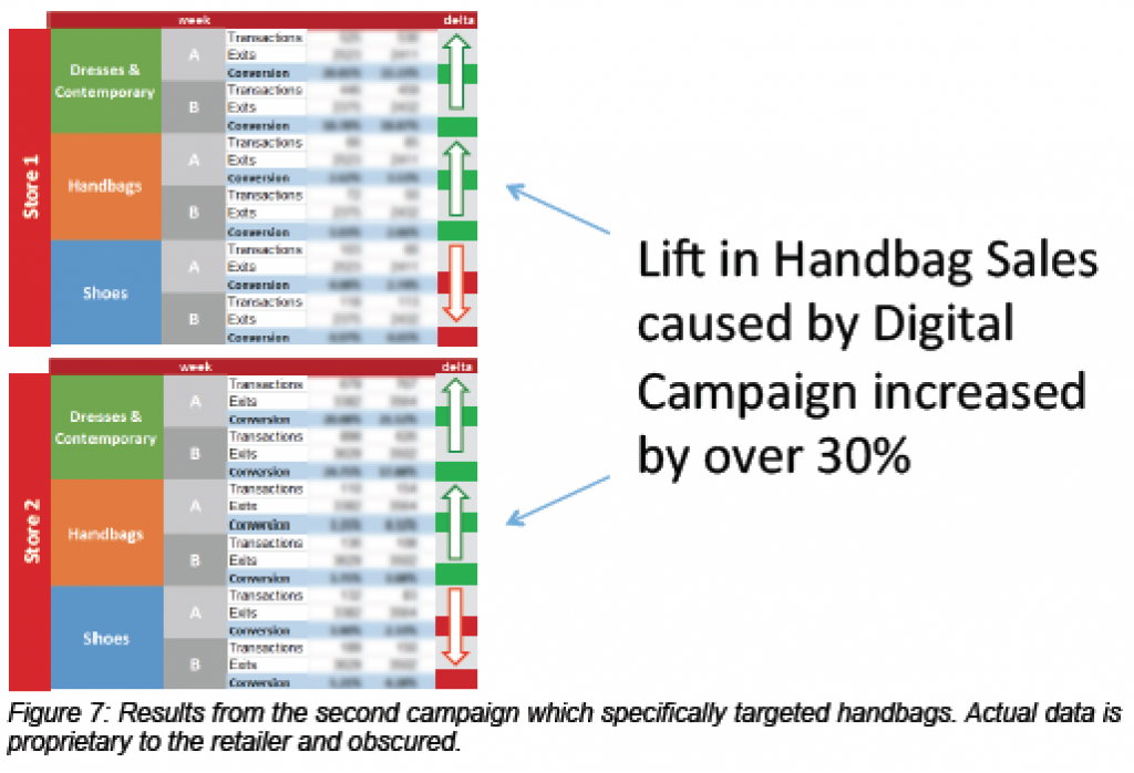 Scala Advanced Analytics increase retail campaign ROI