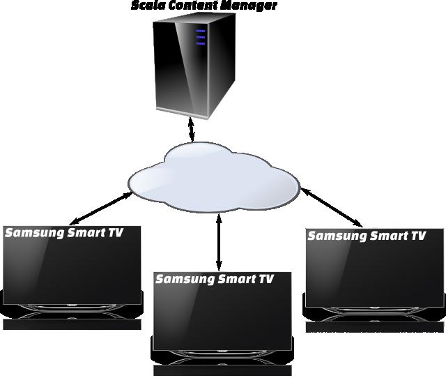 DSE13: Scala and Samsung partner for Smart digital signage – Digital Signage Today