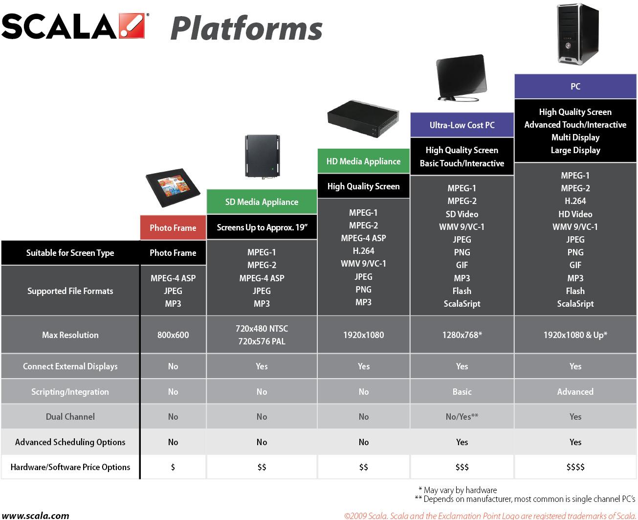 Platform Options