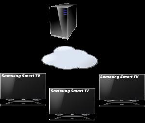 Samsung Scala Smart Signage