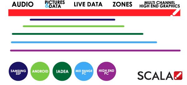 Choosing a Digital Signage Player